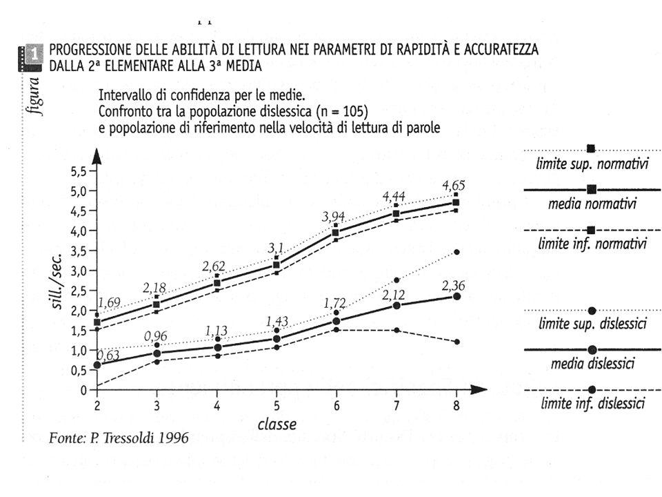 Cornoldi, Colpo PROVE DI LETTURA MT Ed.
