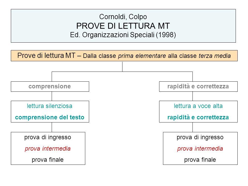 Top Prime fasi di acquisizione (classe prima) - ppt scaricare NX32