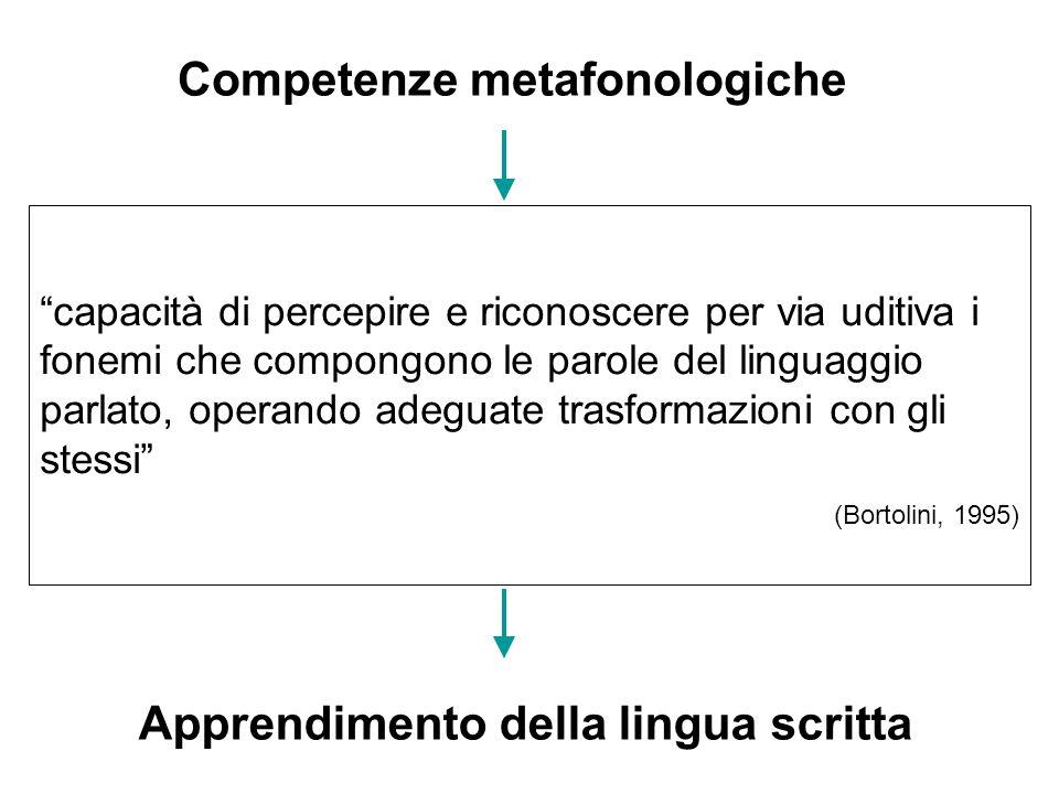 Competenze metafonologiche Apprendimento della lingua scritta capacità di percepire e riconoscere per via uditiva i fonemi che compongono le parole de