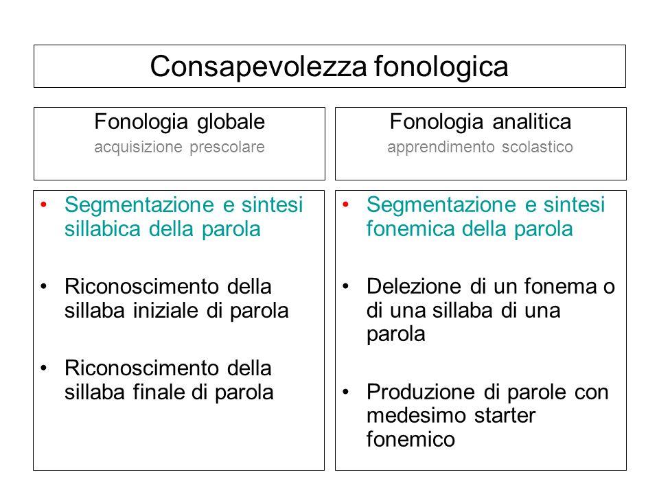 Segmentazione e sintesi sillabica della parola Riconoscimento della sillaba iniziale di parola Riconoscimento della sillaba finale di parola Segmentaz