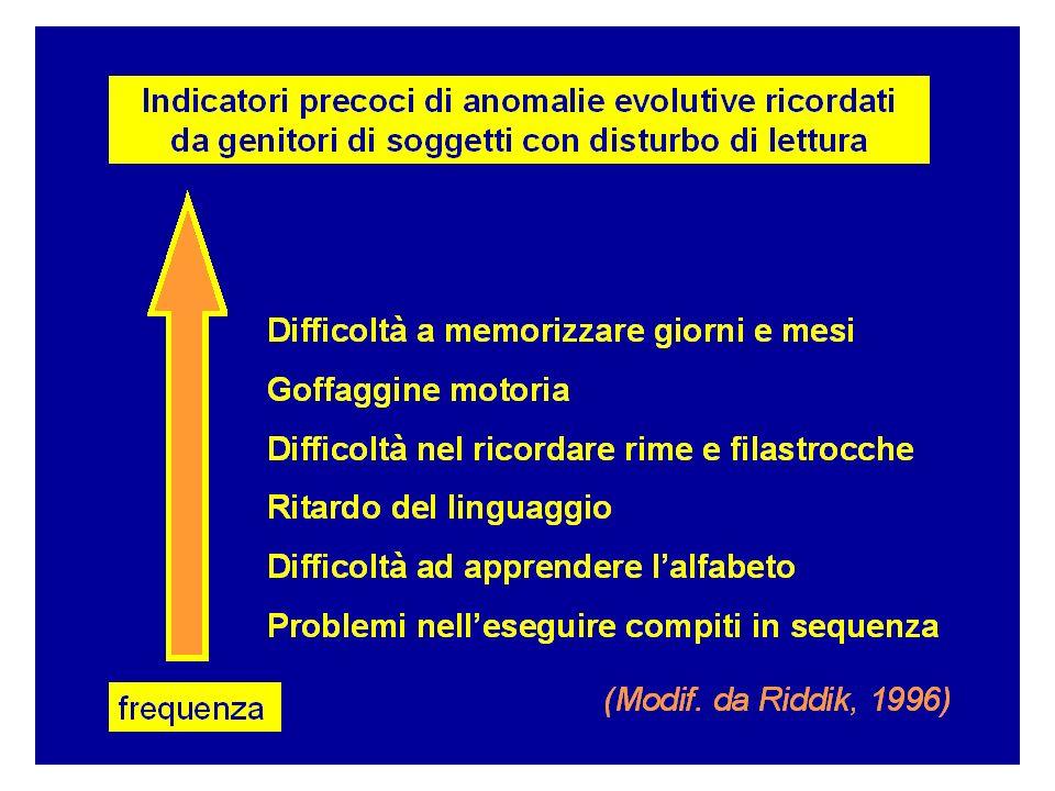ALFABETIZZAZIONE = CONTINUUM Intero arco vitale: processo evolutivo non puntiforme EMERGENTEFORMALIZZATA PRESCOLARESCOLARE