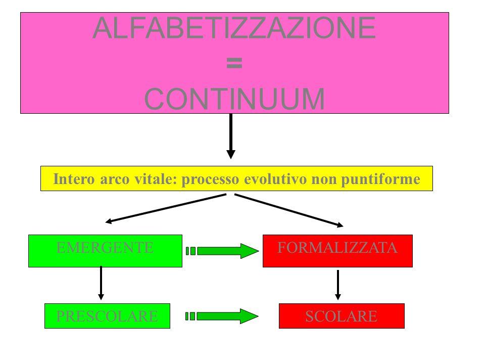 ALFABETIZZAZIONE = CONTINUUM ALFABETIZZAZIONE EMERGENTE ALFABETIZZAZIONE FORMALE PONTI DISEGNO FAR FINTA FONOLOGIA SINTASSI NARRAZIONE LESSICO