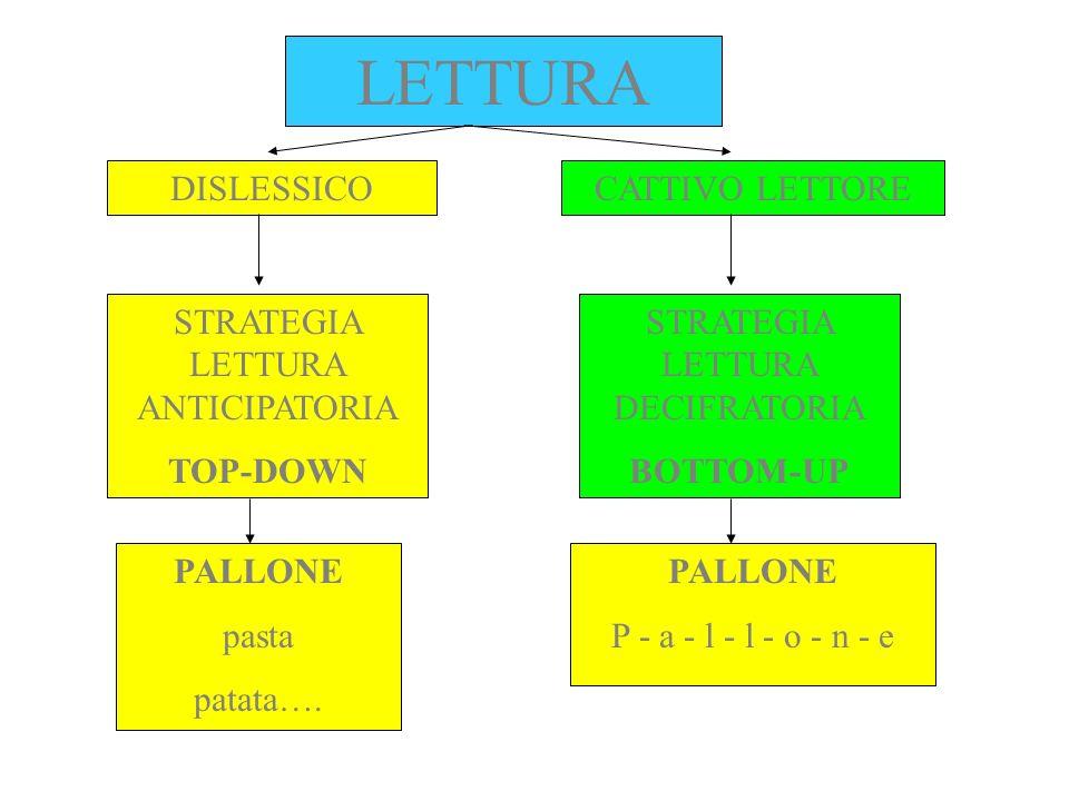 DISLESSICO STRATEGIA LETTURA ANTICIPATORIA TOP-DOWN CATTIVO LETTORE STRATEGIA LETTURA DECIFRATORIA BOTTOM-UP LETTURA PALLONE pasta patata…. PALLONE P