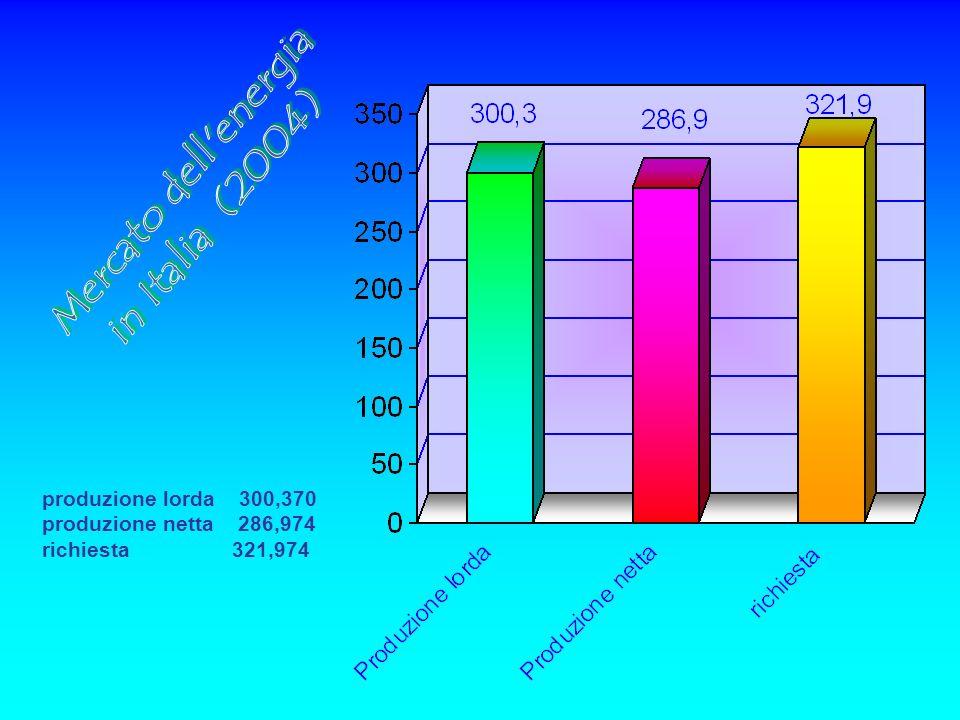 produzione lorda 300,370 produzione netta 286,974 richiesta 321,974