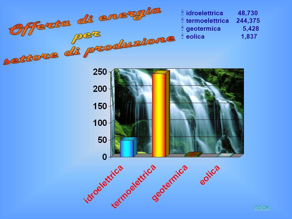 idroelettrica 48,730 termoelettrica 244,375 geotermica 5,428 eolica 1,837 indice