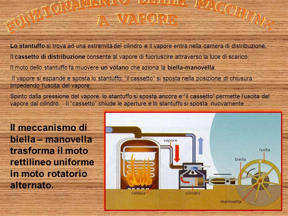 Lo stantuffo si trova ad una estremità del cilindro e il vapore entra nella camera di distribuzione. Il cassetto di distribuzione consente al vapore d