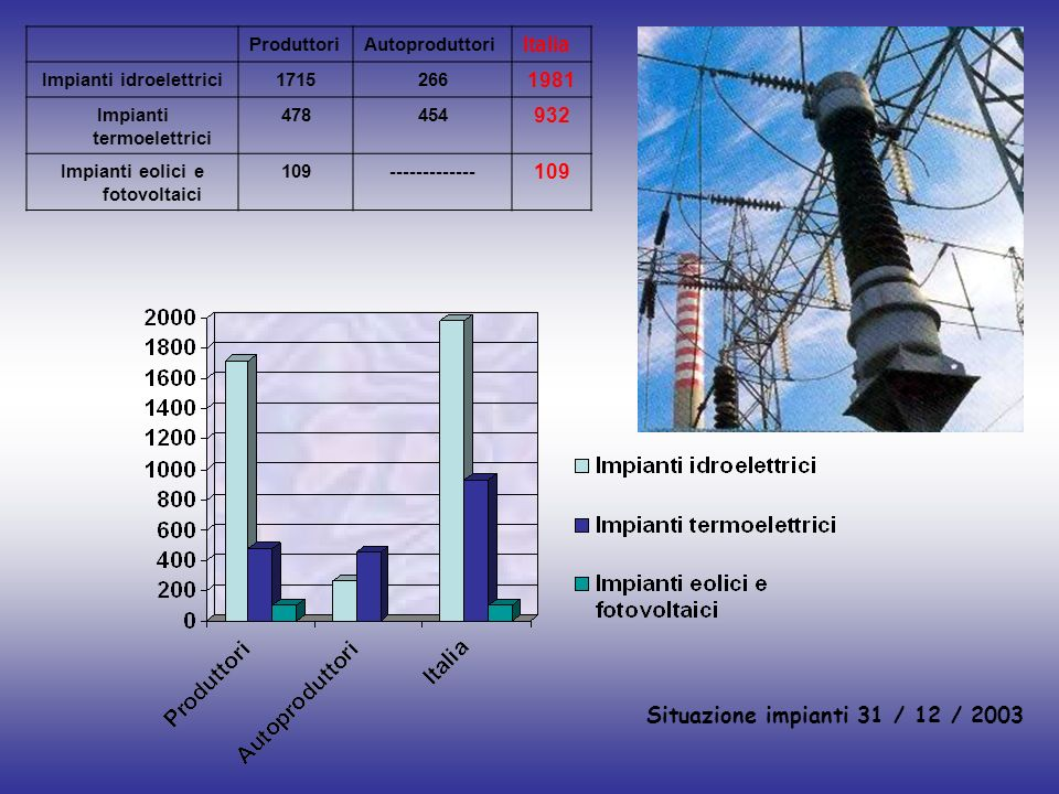 Situazione impianti 31 / 12 / 2003 ProduttoriAutoproduttori Italia Impianti idroelettrici1715266 1981 Impianti termoelettrici 478454 932 Impianti eoli