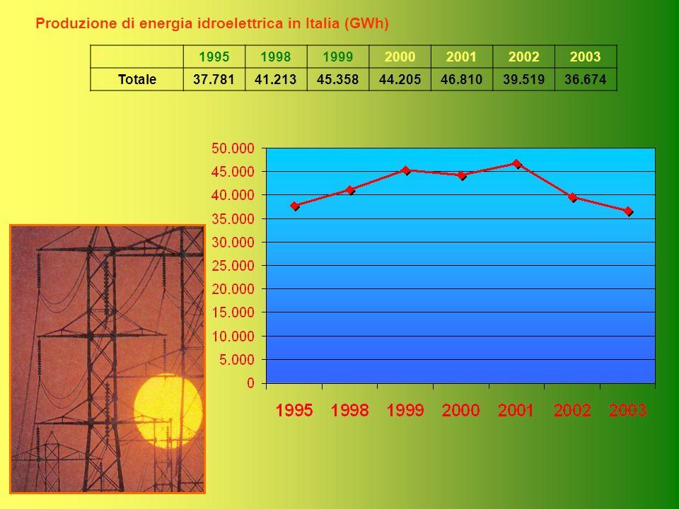 Produzione di energia idroelettrica in Italia (GWh) 1995199819992000200120022003 Totale37.78141.21345.35844.20546.81039.51936.674