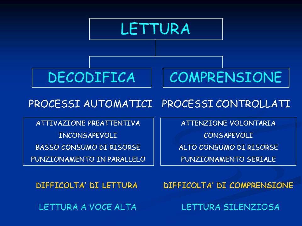 LETTURA DECODIFICACOMPRENSIONE PROCESSI AUTOMATICIPROCESSI CONTROLLATI ATTIVAZIONE PREATTENTIVA INCONSAPEVOLI BASSO CONSUMO DI RISORSE FUNZIONAMENTO IN PARALLELO ATTENZIONE VOLONTARIA CONSAPEVOLI ALTO CONSUMO DI RISORSE FUNZIONAMENTO SERIALE DIFFICOLTA DI LETTURADIFFICOLTA DI COMPRENSIONE LETTURA A VOCE ALTALETTURA SILENZIOSA
