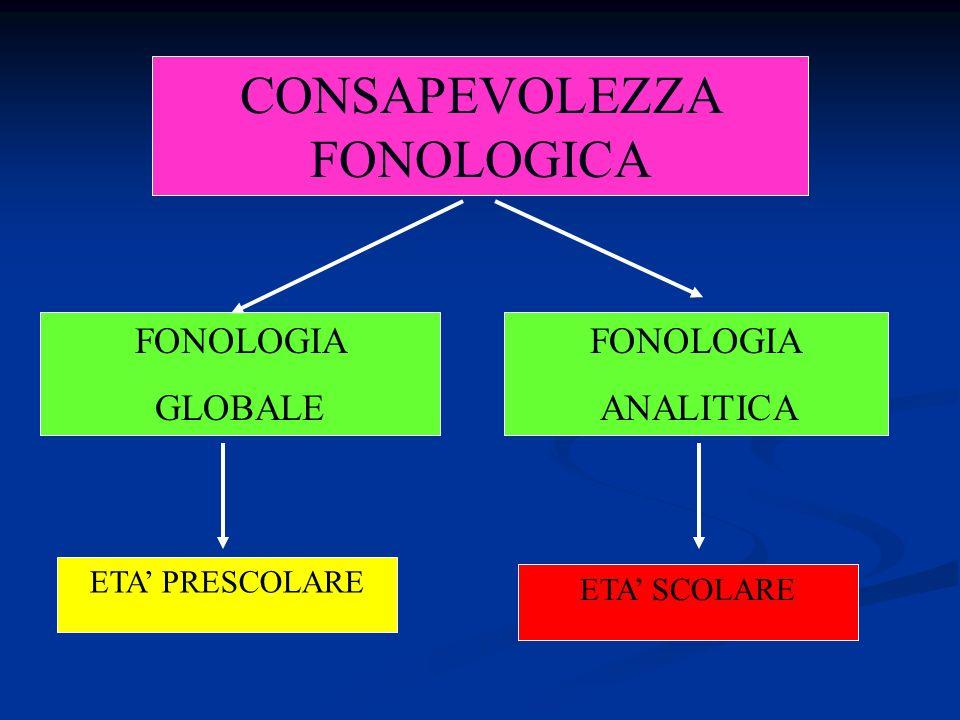 CONSAPEVOLEZZA FONOLOGICA FONOLOGIA GLOBALE FONOLOGIA ANALITICA ETA PRESCOLARE ETA SCOLARE