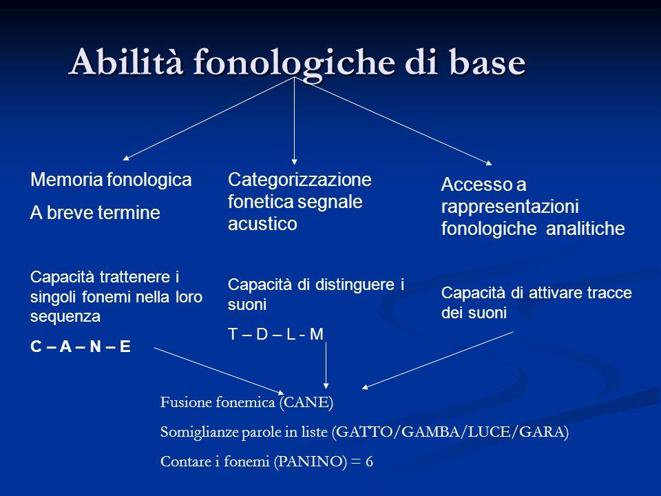 Abilità fonologiche di base Memoria fonologica A breve termine Capacità trattenere i singoli fonemi nella loro sequenza C – A – N – E Categorizzazione fonetica segnale acustico Capacità di distinguere i suoni T – D – L - M Accesso a rappresentazioni fonologiche analitiche Capacità di attivare tracce dei suoni Fusione fonemica (CANE) Somiglianze parole in liste (GATTO/GAMBA/LUCE/GARA) Contare i fonemi (PANINO) = 6