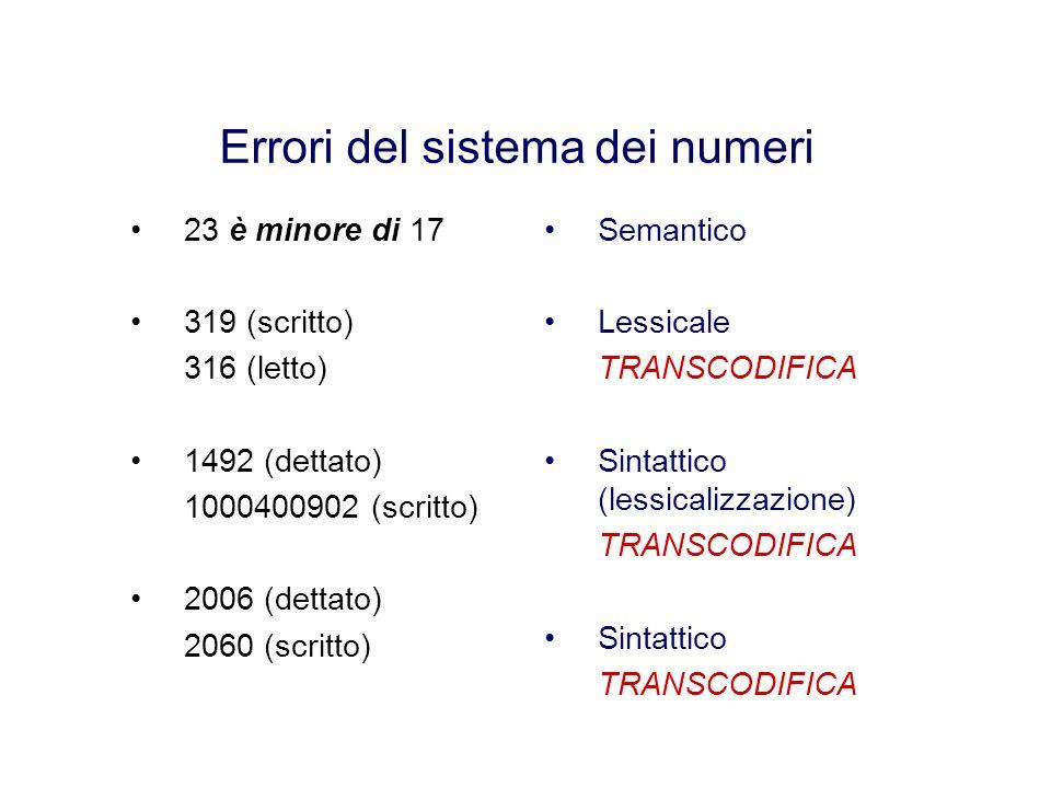 Errori del sistema dei numeri 23 è minore di 17 319 (scritto) 316 (letto) 1492 (dettato) 1000400902 (scritto) 2006 (dettato) 2060 (scritto) Semantico