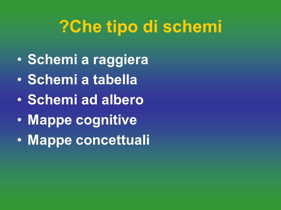 ?Che tipo di schemi Schemi a raggiera Schemi a tabella Schemi ad albero Mappe cognitive Mappe concettuali
