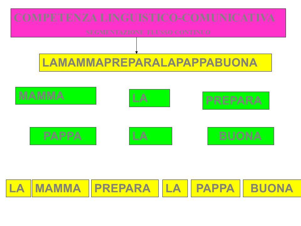 LAMAMMAPREPARALAPAPPABUONA LA MAMMA PREPARA LA PAPPALA MAMMA PREPARALAPAPPA COMPETENZA LINGUISTICO-COMUNICATIVA SEGMENTAZIONE FLUSSO CONTINUO BUONA