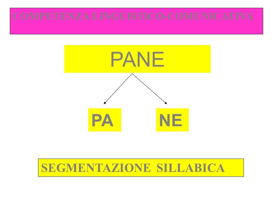 COMPETENZA LINGUISTICO-COMUNICATIVA PANE PANE SEGMENTAZIONE SILLABICA