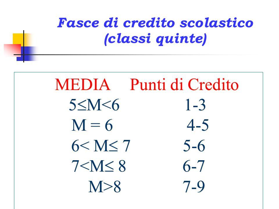 Fasce di credito scolastico (classi quinte) MEDIA Punti di Credito 5 M<6 1-3 M = 6 4-5 6< M 7 5-6 7<M 8 6-7 M>8 7-9 MEDIA Punti di Credito 5 M<6 1-3 M