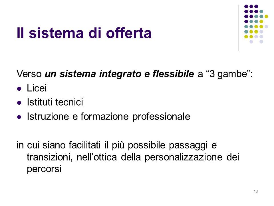 13 Il sistema di offerta Verso un sistema integrato e flessibile a 3 gambe: Licei Istituti tecnici Istruzione e formazione professionale in cui siano