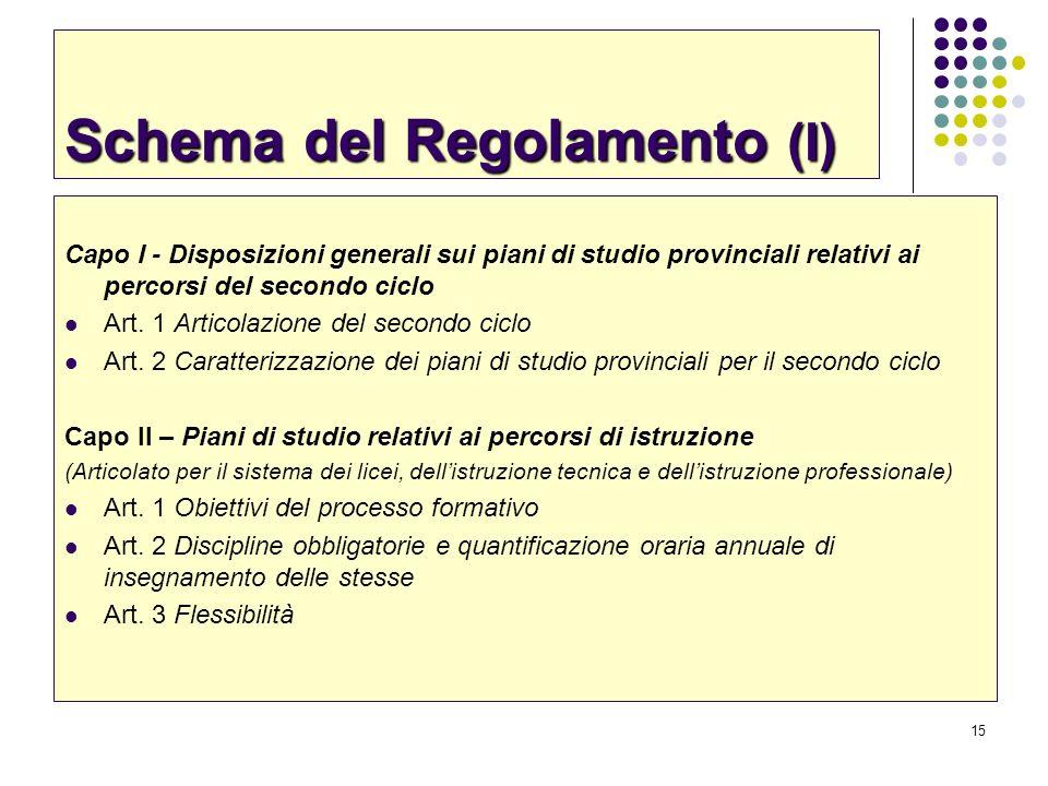 15 Schema del Regolamento (I) Capo I - Disposizioni generali sui piani di studio provinciali relativi ai percorsi del secondo ciclo Art. 1 Articolazio