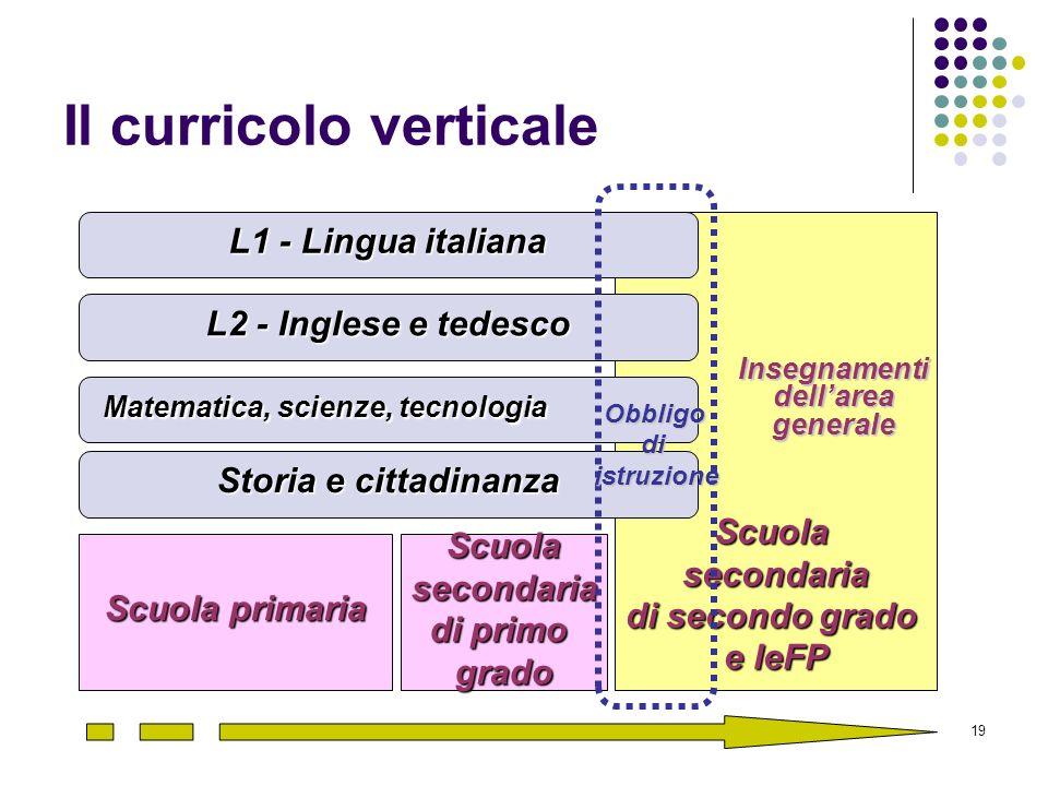 19 Il curricolo verticale Scuola primaria Scuolasecondaria di primo grado Scuolasecondaria di secondo grado e IeFP L1 - Lingua italiana L2 - Inglese e