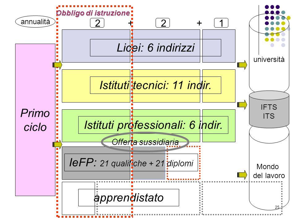 25 Primo ciclo 2 + 2 + 1 Licei: 6 indirizzi Istituti tecnici: 11 indir. Istituti professionali: 6 indir. IeFP: 21 qualifiche + 21 diplomi apprendistat