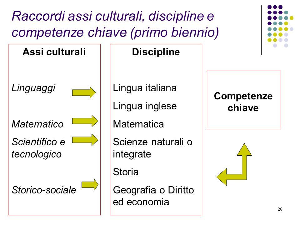 26 Assi culturali Linguaggi Matematico Scientifico e tecnologico Storico-sociale Discipline Lingua italiana Lingua inglese Matematica Scienze naturali