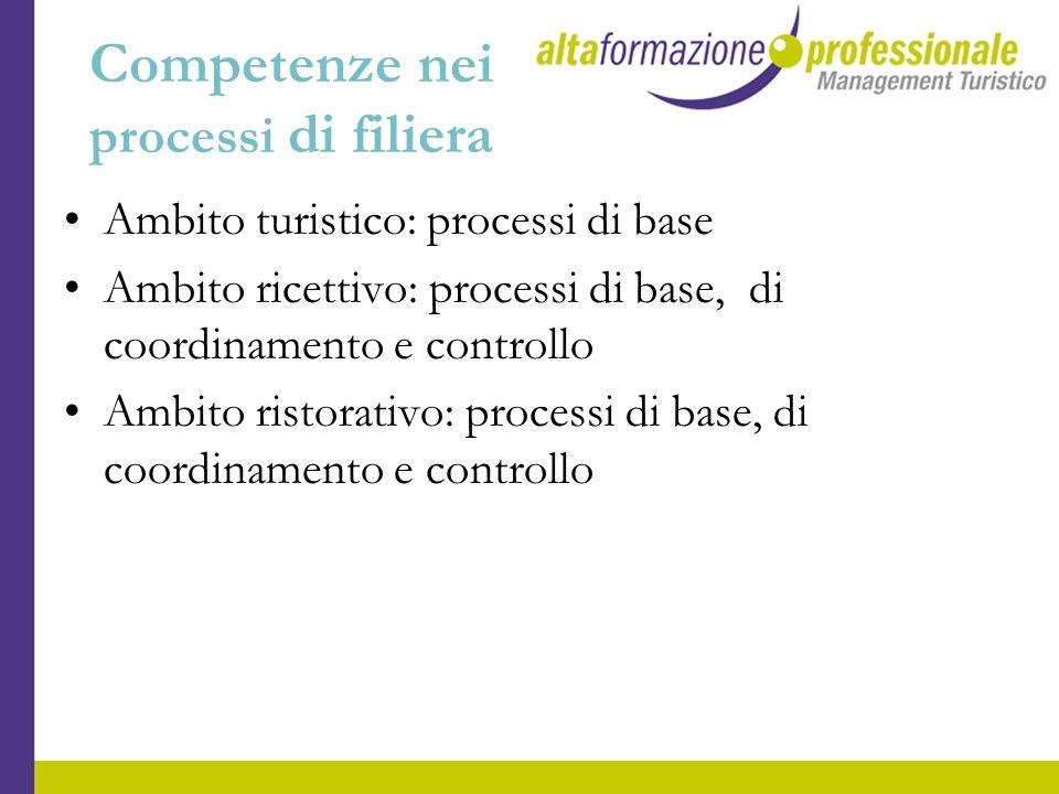 Competenze nei processi di filiera Ambito turistico: processi di base Ambito ricettivo: processi di base, di coordinamento e controllo Ambito ristorat