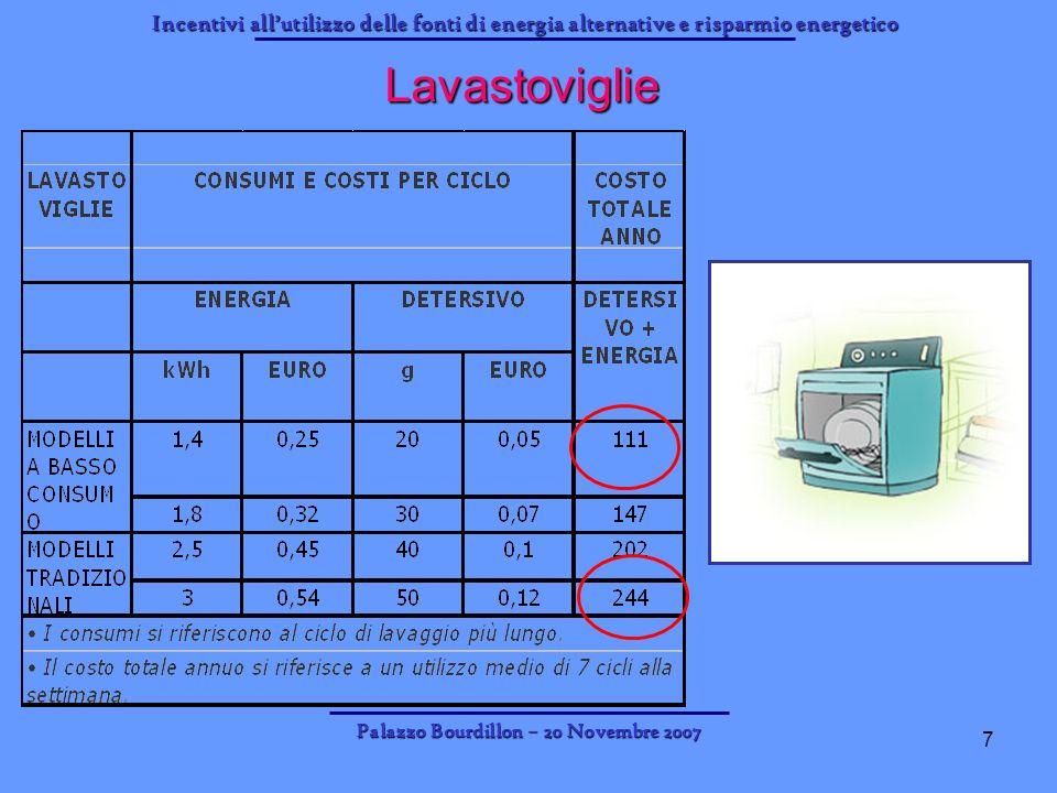 Incentivi allutilizzo delle fonti di energia alternative e risparmio energetico Palazzo Bourdillon – 20 Novembre 2007 8 Sostituire lo scaldabagno elettrico Sostituendo lo scaldabagno elettrico con uno a gas, si avrà un costo indicativo di 1.000, ma la spesa annuale per la produzione di acqua calda si ridurrà di circa 300-400 euro.