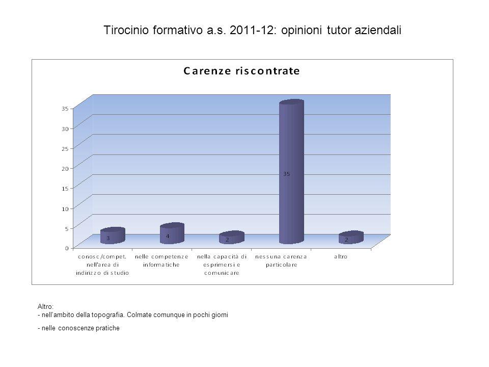 Tirocinio formativo a.s. 2011-12: opinioni tutor aziendali Altro: - nell'ambito della topografia. Colmate comunque in pochi giorni - nelle conoscenze