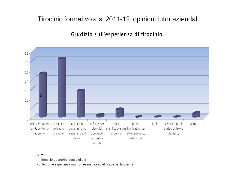 Tirocinio formativo a.s. 2011-12: opinioni tutor aziendali Altro: - Il tirocinio dovrebbe durare di più - utile come esperienza ma non esaustiva ed ef