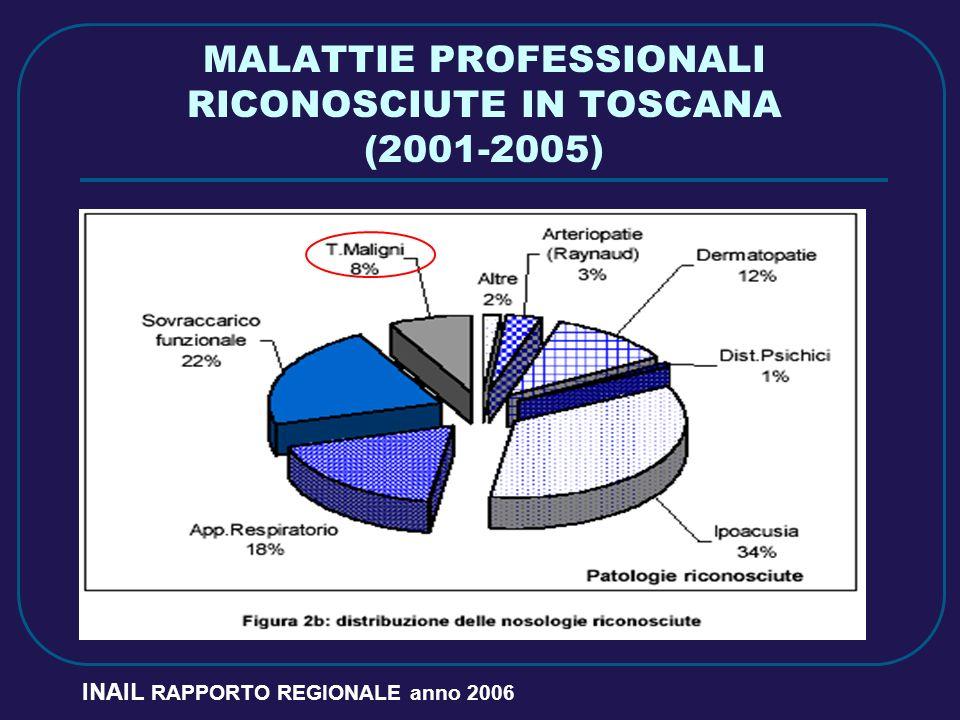 MALATTIE PROFESSIONALI RICONOSCIUTE IN TOSCANA (2001-2005) INAIL RAPPORTO REGIONALE anno 2006