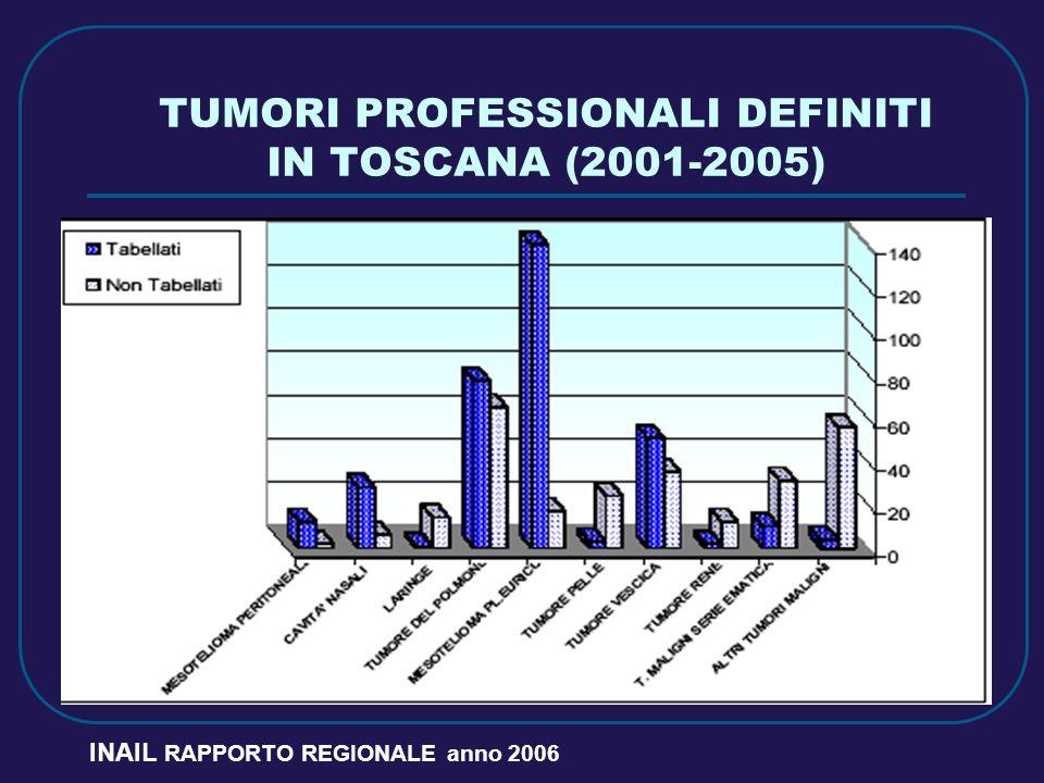 TUMORI PROFESSIONALI DEFINITI IN TOSCANA (2001-2005) INAIL RAPPORTO REGIONALE anno 2006