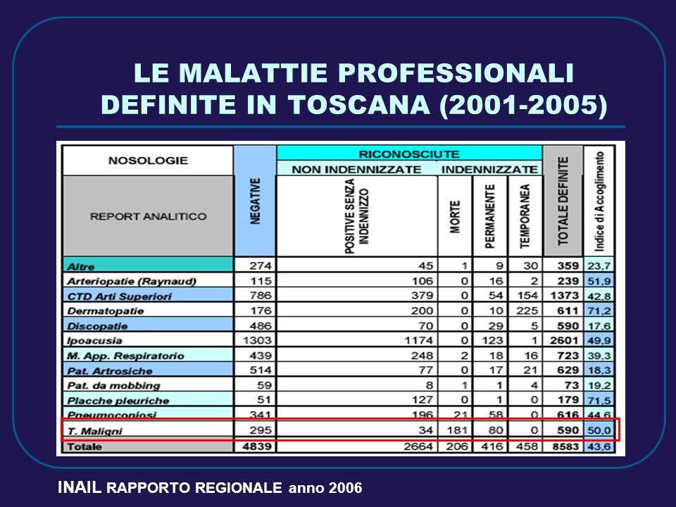 LE MALATTIE PROFESSIONALI DEFINITE IN TOSCANA (2001-2005) INAIL RAPPORTO REGIONALE anno 2006