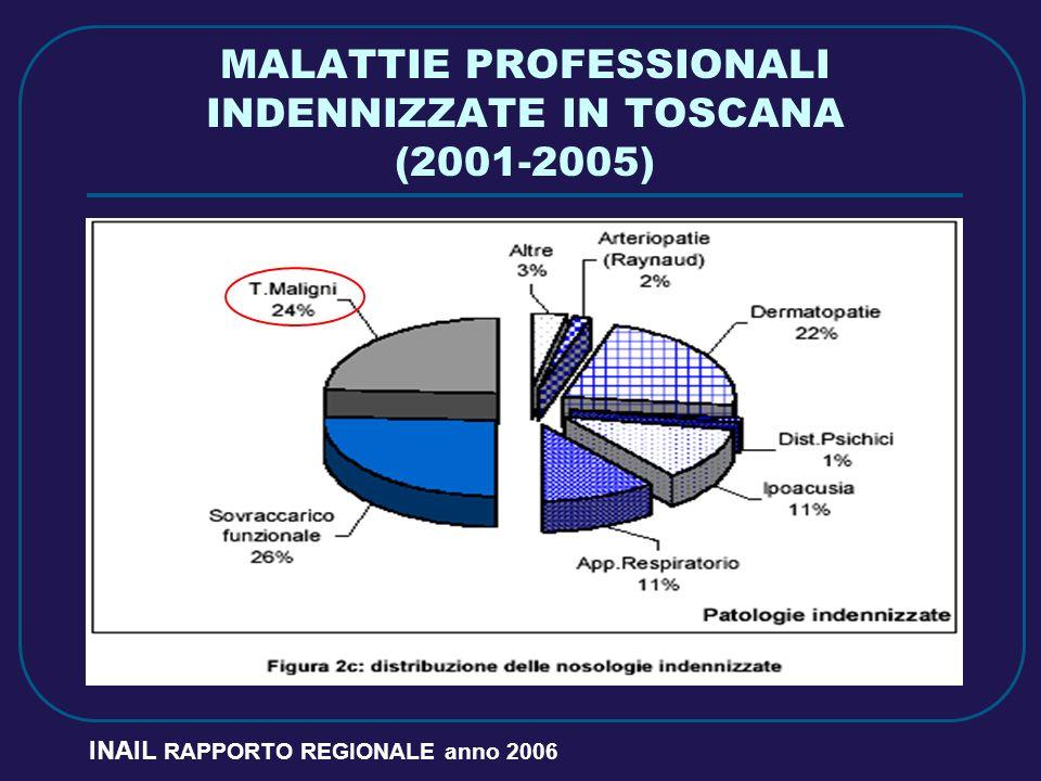 MALATTIE PROFESSIONALI INDENNIZZATE IN TOSCANA (2001-2005) INAIL RAPPORTO REGIONALE anno 2006