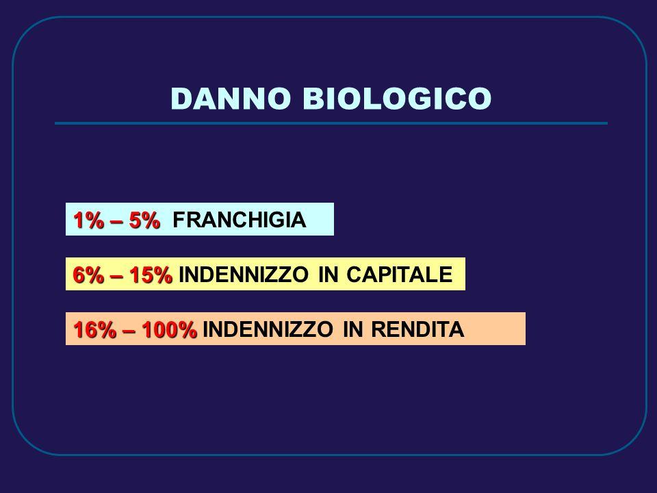DANNO BIOLOGICO 1% – 5% 1% – 5% FRANCHIGIA 6% – 15% 6% – 15% INDENNIZZO IN CAPITALE 16% – 100% 16% – 100% INDENNIZZO IN RENDITA