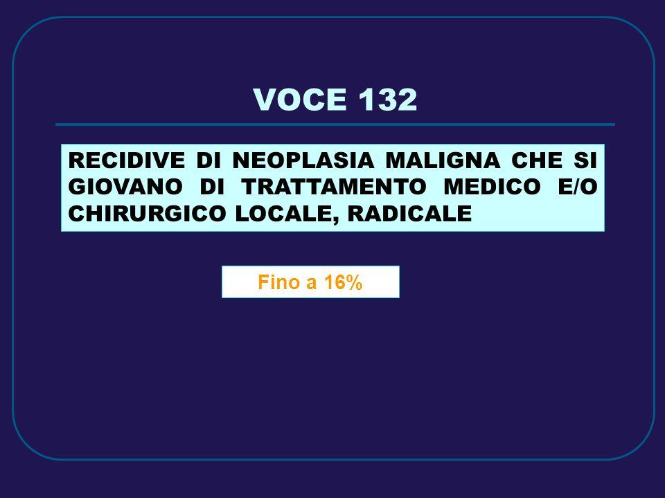 VOCE 132 Fino a 16% RECIDIVE DI NEOPLASIA MALIGNA CHE SI GIOVANO DI TRATTAMENTO MEDICO E/O CHIRURGICO LOCALE, RADICALE