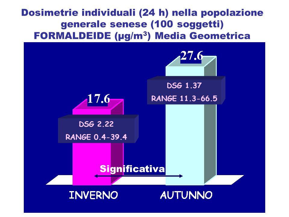 DSG 1.37 RANGE 11.3-66.5 DSG 2.22 RANGE 0.4-39.4 Significativa Dosimetrie individuali (24 h) nella popolazione generale senese (100 soggetti) FORMALDEIDE (µg/m 3 ) Media Geometrica