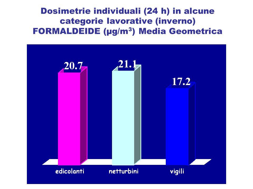 Dosimetrie individuali (24 h) in alcune categorie lavorative (inverno) FORMALDEIDE (µg/m 3 ) Media Geometrica