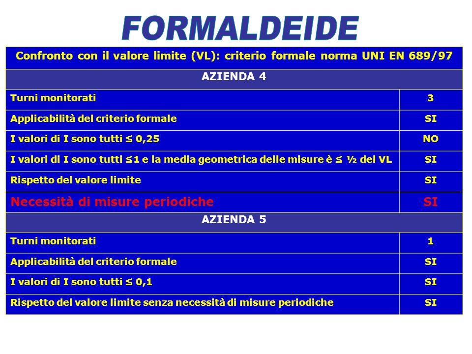 Confronto con il valore limite (VL): criterio formale norma UNI EN 689/97 AZIENDA 4 Turni monitorati3 Applicabilità del criterio formaleSI I valori di I sono tutti 0,25NO I valori di I sono tutti 1 e la media geometrica delle misure è ½ del VLSI Rispetto del valore limiteSI Necessità di misure periodicheSI AZIENDA 5 Turni monitorati1 Applicabilità del criterio formaleSI I valori di I sono tutti 0,1SI Rispetto del valore limite senza necessità di misure periodicheSI