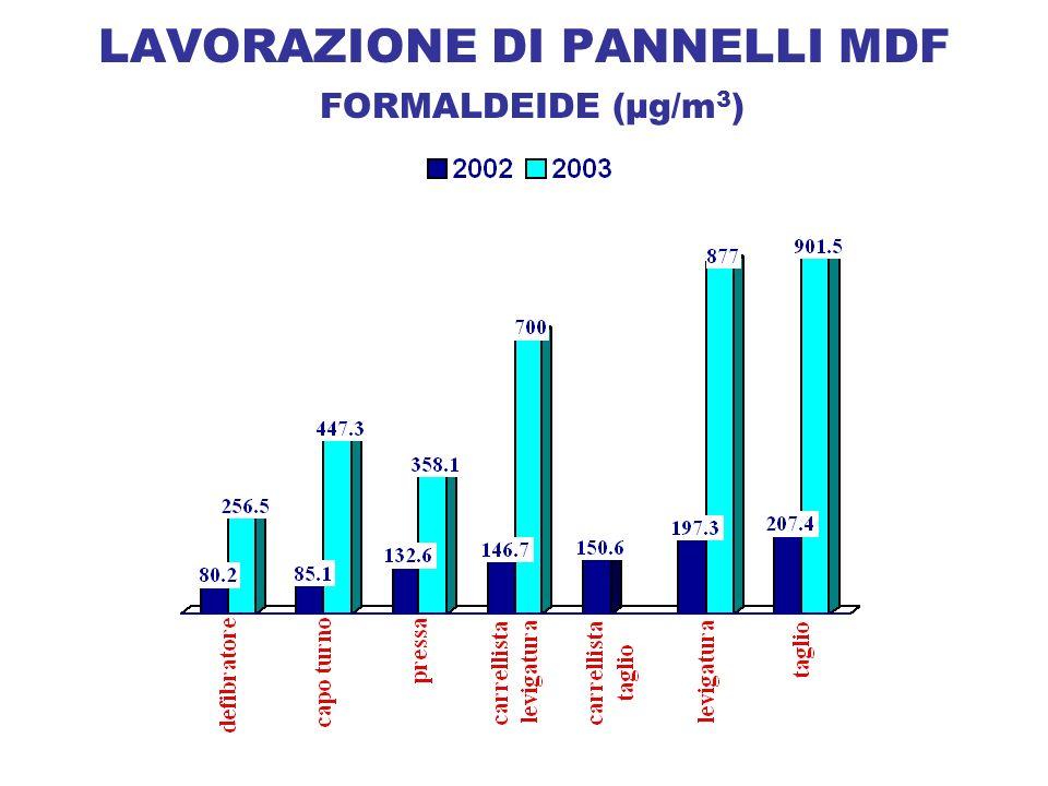 LAVORAZIONE DI PANNELLI MDF FORMALDEIDE (µg/m 3 )