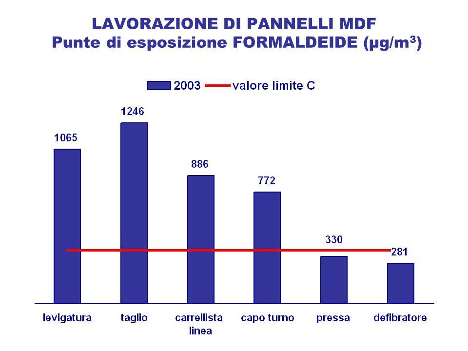 LAVORAZIONE DI PANNELLI MDF Punte di esposizione FORMALDEIDE (µg/m 3 )