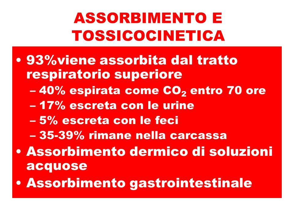 ASSORBIMENTO E TOSSICOCINETICA 93%viene assorbita dal tratto respiratorio superiore –40% espirata come CO 2 entro 70 ore –17% escreta con le urine –5% escreta con le feci –35-39% rimane nella carcassa Assorbimento dermico di soluzioni acquose Assorbimento gastrointestinale
