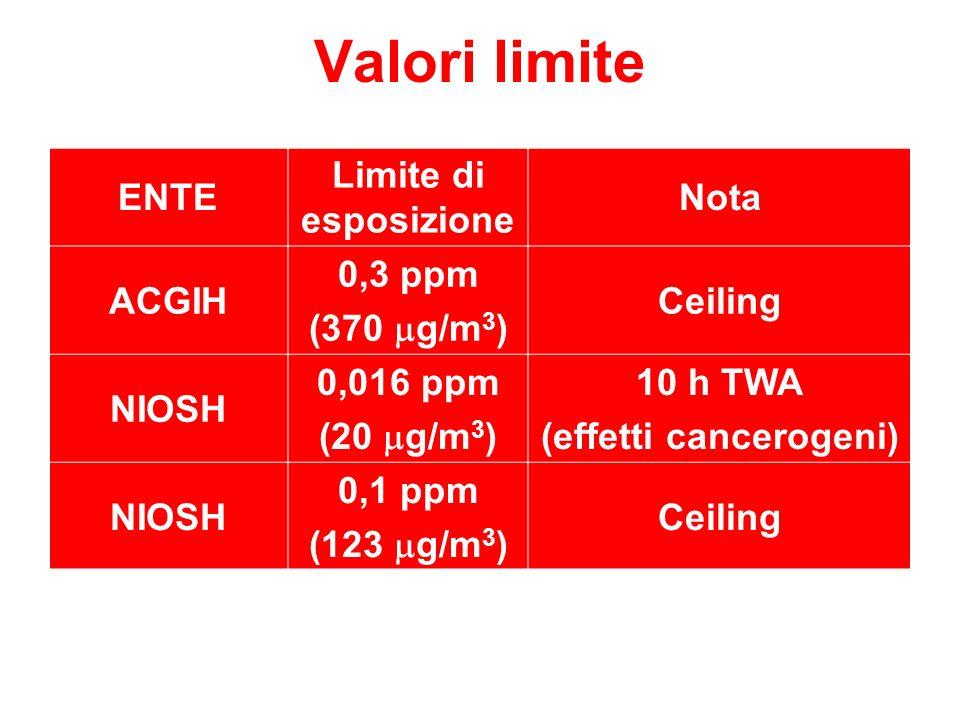 Valori limite ENTE Limite di esposizione Nota ACGIH 0,3 ppm (370 g/m 3 ) Ceiling NIOSH 0,016 ppm (20 g/m 3 ) 10 h TWA (effetti cancerogeni) NIOSH 0,1 ppm (123 g/m 3 ) Ceiling