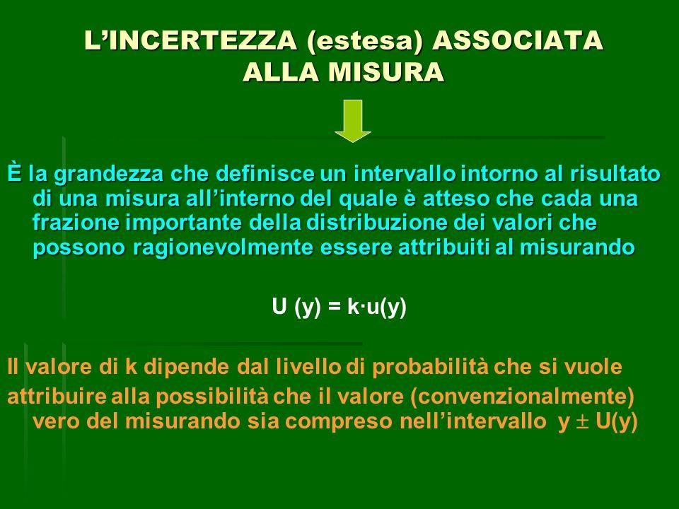 LINCERTEZZA (estesa) ASSOCIATA ALLA MISURA È la grandezza che definisce un intervallo intorno al risultato di una misura allinterno del quale è atteso che cada una frazione importante della distribuzione dei valori che possono ragionevolmente essere attribuiti al misurando U (y) = k·u(y) Il valore di k dipende dal livello di probabilità che si vuole attribuire alla possibilità che il valore (convenzionalmente) vero del misurando sia compreso nellintervallo y U(y)