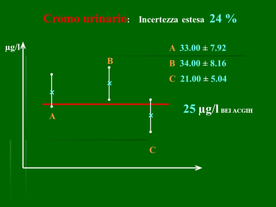 Cromo urinario : Incertezza estesa 24 % B 34.00 ± 8.16 A 33.00 ± 7.92 C 21.00 ± 5.04 25 µg/l BEI ACGIH x x x A B C µg/l