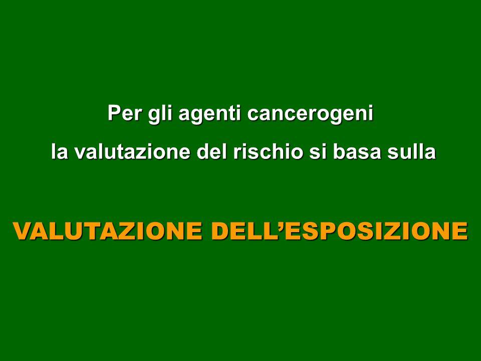 Per gli agenti cancerogeni la valutazione del rischio si basa sulla la valutazione del rischio si basa sulla VALUTAZIONE DELLESPOSIZIONE