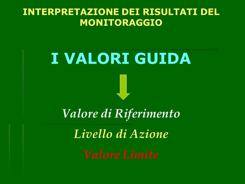 INTERPRETAZIONE DEI RISULTATI DEL MONITORAGGIO I VALORI GUIDA Valore di Riferimento Livello di Azione Valore Limite