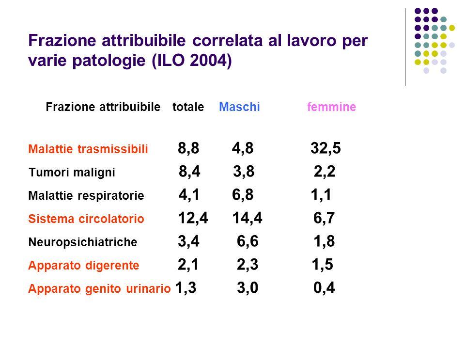 Frazione attribuibile correlata al lavoro per varie patologie (ILO 2004) Frazione attribuibile totale Maschifemmine Malattie trasmissibili 8,8 4,8 32,5 Tumori maligni 8,4 3,8 2,2 Malattie respiratorie 4,1 6,8 1,1 Sistema circolatorio 12,4 14,4 6,7 Neuropsichiatriche 3,4 6,6 1,8 Apparato digerente 2,1 2,3 1,5 Apparato genito urinario 1,3 3,0 0,4