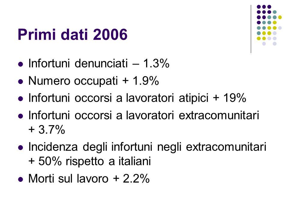 Primi dati 2006 Infortuni denunciati – 1.3% Numero occupati + 1.9% Infortuni occorsi a lavoratori atipici + 19% Infortuni occorsi a lavoratori extracomunitari + 3.7% Incidenza degli infortuni negli extracomunitari + 50% rispetto a italiani Morti sul lavoro + 2.2%