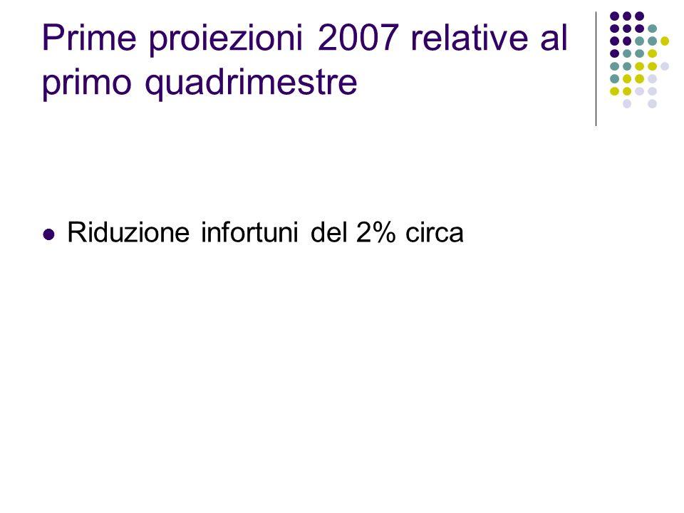 Prime proiezioni 2007 relative al primo quadrimestre Riduzione infortuni del 2% circa