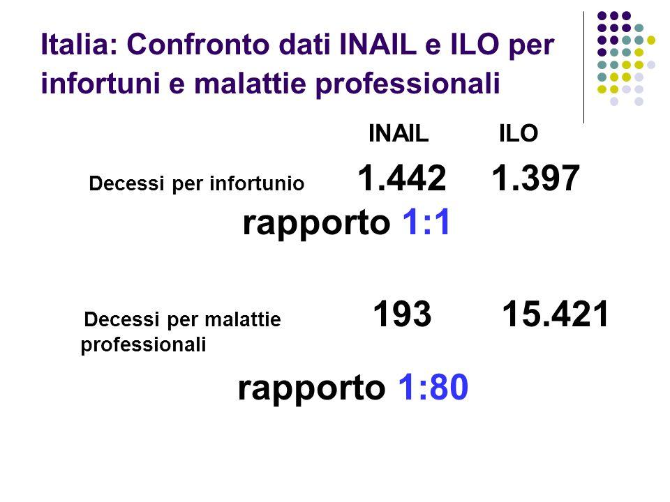 Italia: Confronto dati INAIL e ILO per infortuni e malattie professionali INAIL ILO Decessi per infortunio 1.4421.397 rapporto 1:1 Decessi per malattie 193 15.421 professionali rapporto 1:80